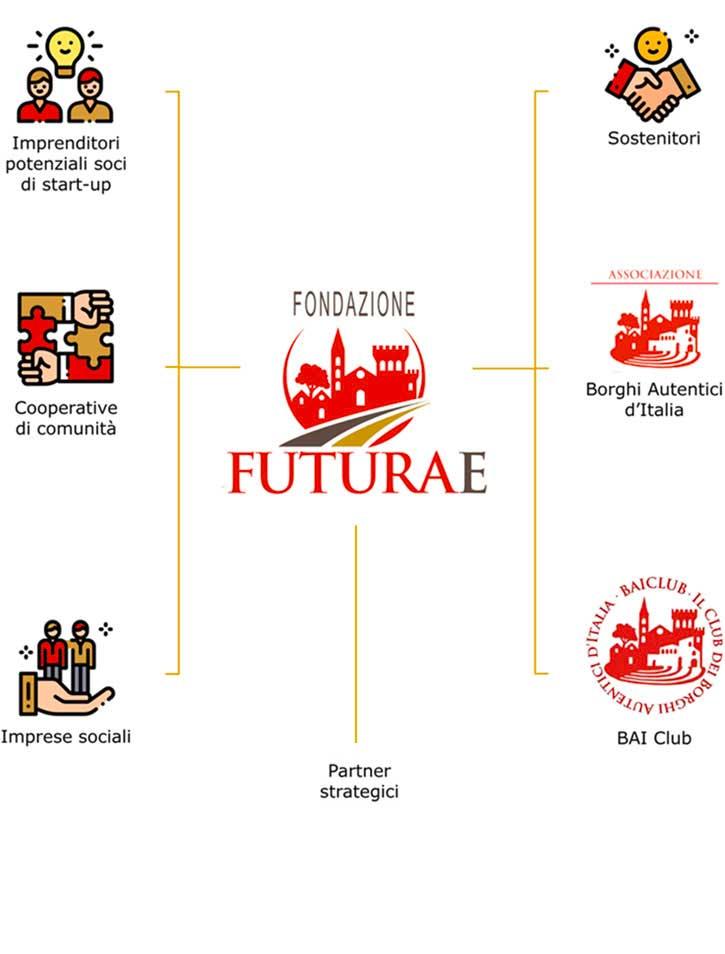 La Rete di Fondazione Futurae