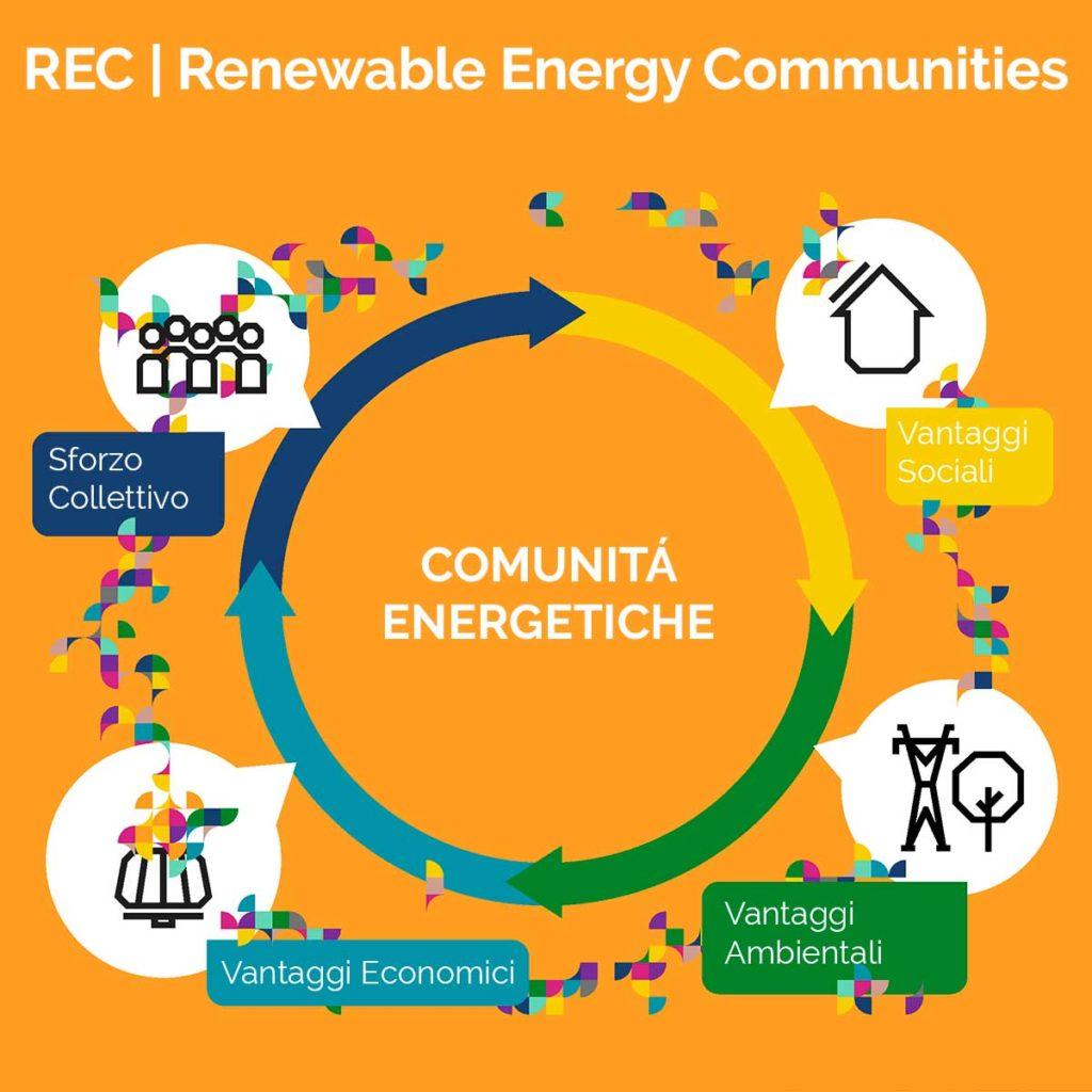 Comunità di Energia Rinnovabile